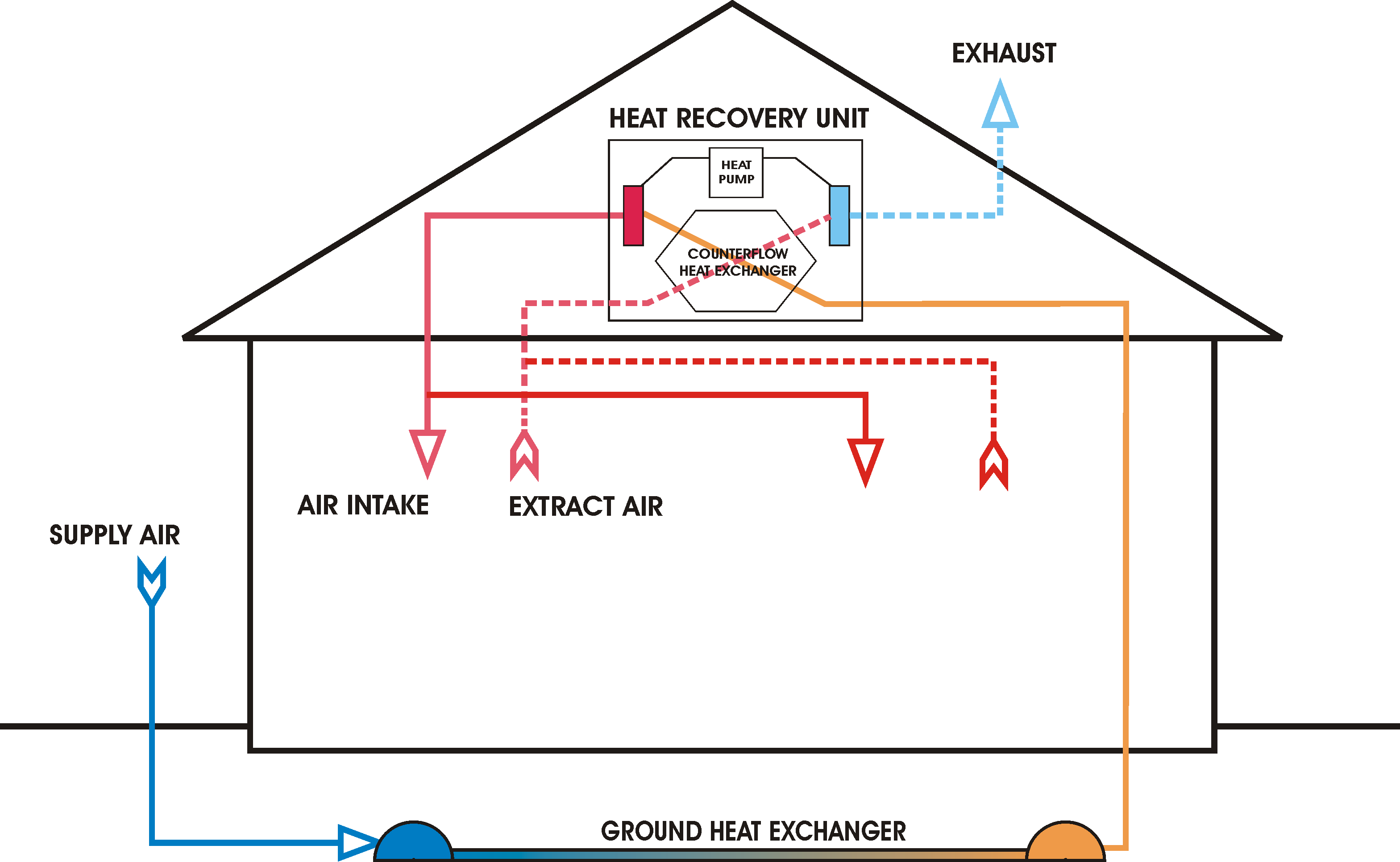 Air Exchangers Getting Fresh Air Into Your Home